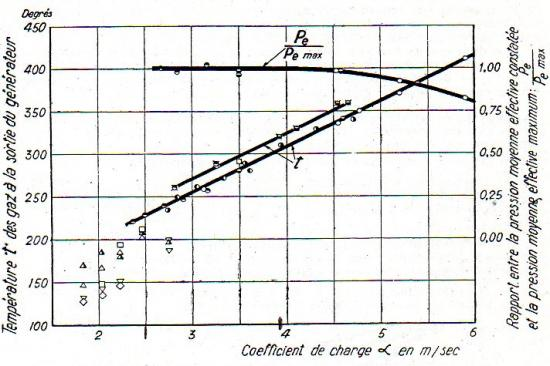 Coefficient de charge du générateur Imbert