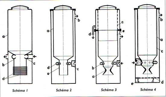 Évolution des générateurs à bois Imbert