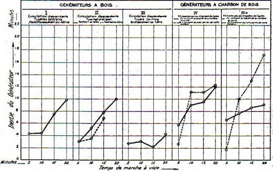 Inertie des générateurs