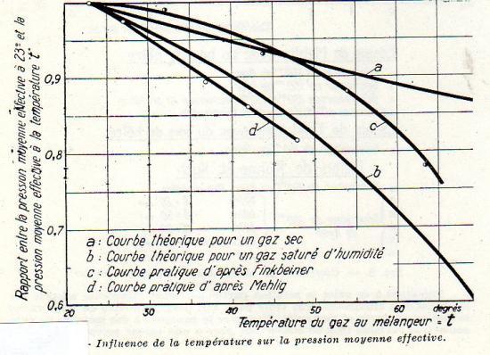 Influence de la température sur la pression moyenne effective du mélangeur