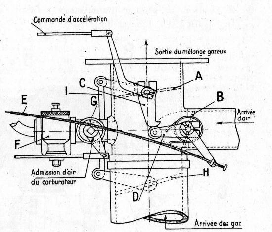 mélangeur Gohin-Poulenc